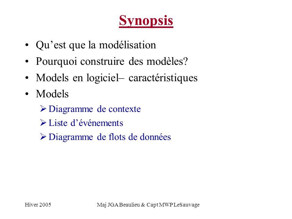 Hiver 2005Maj JGA Beaulieu & Capt MWP LeSauvage Synopsis Quest que la modélisation Pourquoi construire des modèles? Models en logiciel– caractéristiqu