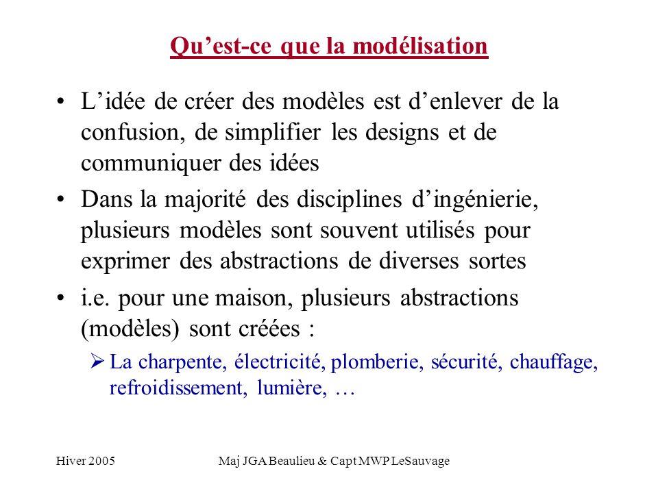 Hiver 2005Maj JGA Beaulieu & Capt MWP LeSauvage Quest-ce que la modélisation Lidée de créer des modèles est denlever de la confusion, de simplifier le