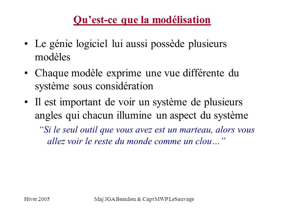 Hiver 2005Maj JGA Beaulieu & Capt MWP LeSauvage Quest-ce que la modélisation Le génie logiciel lui aussi possède plusieurs modèles Chaque modèle expri