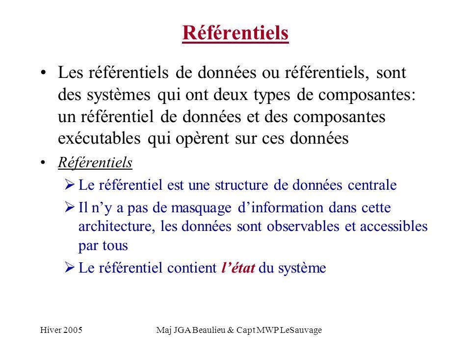 Hiver 2005Maj JGA Beaulieu & Capt MWP LeSauvage Référentiels Les référentiels de données ou référentiels, sont des systèmes qui ont deux types de composantes: un référentiel de données et des composantes exécutables qui opèrent sur ces données Référentiels Le référentiel est une structure de données centrale Il ny a pas de masquage dinformation dans cette architecture, les données sont observables et accessibles par tous Le référentiel contient létat du système