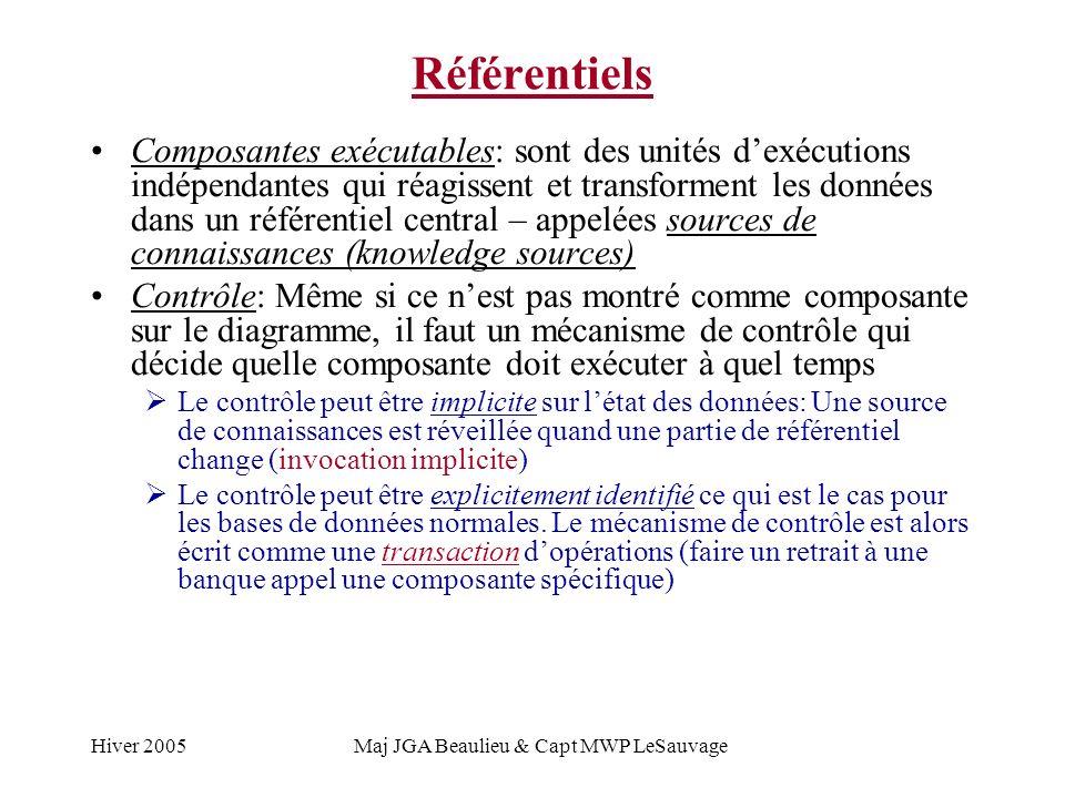 Hiver 2005Maj JGA Beaulieu & Capt MWP LeSauvage Référentiels Composantes exécutables: sont des unités dexécutions indépendantes qui réagissent et transforment les données dans un référentiel central – appelées sources de connaissances (knowledge sources) Contrôle: Même si ce nest pas montré comme composante sur le diagramme, il faut un mécanisme de contrôle qui décide quelle composante doit exécuter à quel temps Le contrôle peut être implicite sur létat des données: Une source de connaissances est réveillée quand une partie de référentiel change (invocation implicite) Le contrôle peut être explicitement identifié ce qui est le cas pour les bases de données normales.