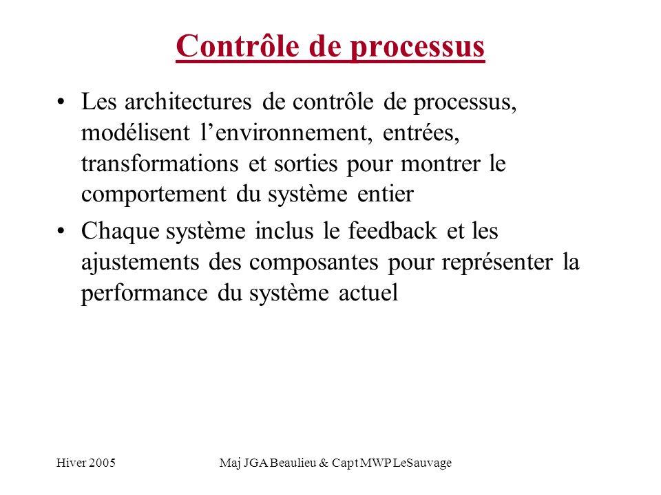 Hiver 2005Maj JGA Beaulieu & Capt MWP LeSauvage Contrôle de processus Les architectures de contrôle de processus, modélisent lenvironnement, entrées, transformations et sorties pour montrer le comportement du système entier Chaque système inclus le feedback et les ajustements des composantes pour représenter la performance du système actuel
