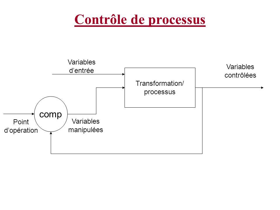 Contrôle de processus Transformation/ processus comp Variables dentrée Point dopération Variables contrôlées Variables manipulées