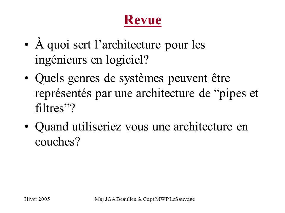 Hiver 2005Maj JGA Beaulieu & Capt MWP LeSauvage Synopsis Autres types darchitectures Architectures dabstraction de données et orienté objet Référentiels Client-serveur Contrôle de processus Architectures hybrides