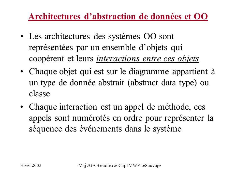 Hiver 2005Maj JGA Beaulieu & Capt MWP LeSauvage Architectures dabstraction de données et OO Les architectures des systèmes OO sont représentées par un ensemble dobjets qui coopèrent et leurs interactions entre ces objets Chaque objet qui est sur le diagramme appartient à un type de donnée abstrait (abstract data type) ou classe Chaque interaction est un appel de méthode, ces appels sont numérotés en ordre pour représenter la séquence des événements dans le système