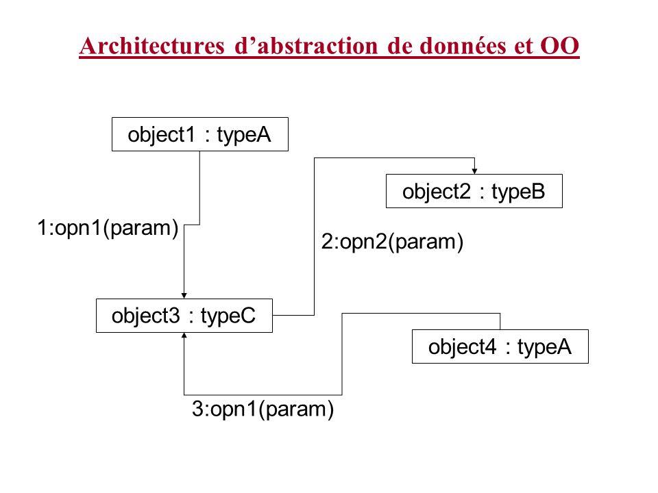Architectures dabstraction de données et OO object1 : typeA object2 : typeB object3 : typeC object4 : typeA 1:opn1(param) 2:opn2(param) 3:opn1(param)