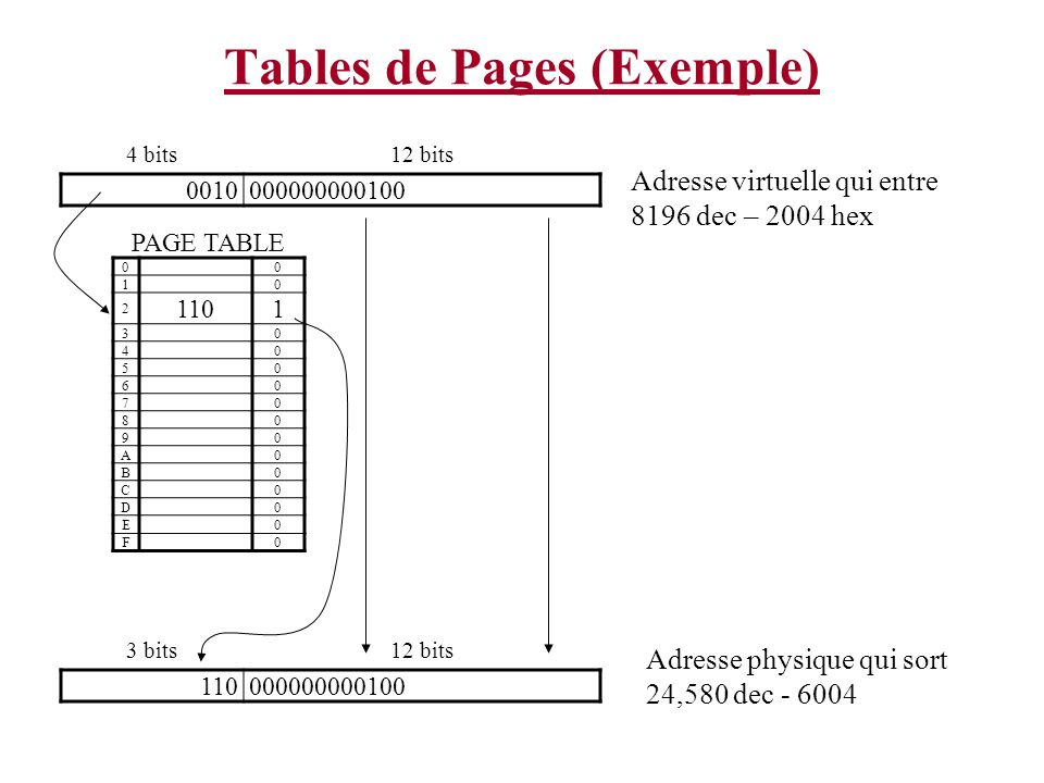 Tables de Pages (Exemple) Adresse virtuelle qui entre 8196 dec – 2004 hex 4 bits12 bits 0010000000000100 PAGE TABLE 00 10 2 1101 30 40 50 60 70 80 90