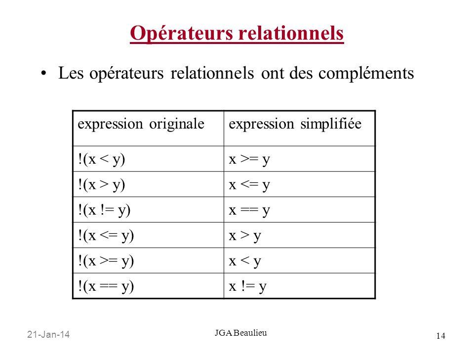 21-Jan-14 14 JGA Beaulieu Opérateurs relationnels Les opérateurs relationnels ont des compléments expression originaleexpression simplifiée !(x < y)x