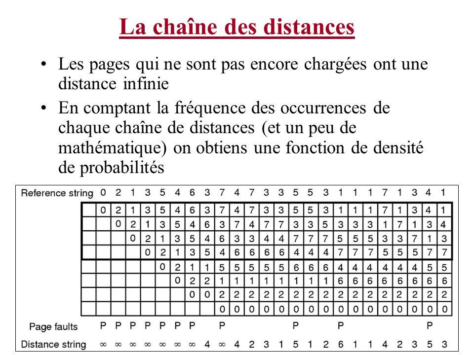 La chaîne des distances Les pages qui ne sont pas encore chargées ont une distance infinie En comptant la fréquence des occurrences de chaque chaîne d