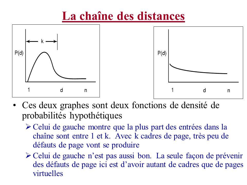 La chaîne des distances Ces deux graphes sont deux fonctions de densité de probabilités hypothétiques Celui de gauche montre que la plus part des entr