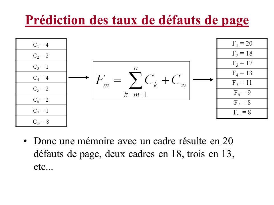 Prédiction des taux de défauts de page Donc une mémoire avec un cadre résulte en 20 défauts de page, deux cadres en 18, trois en 13, etc... C 1 = 4 C