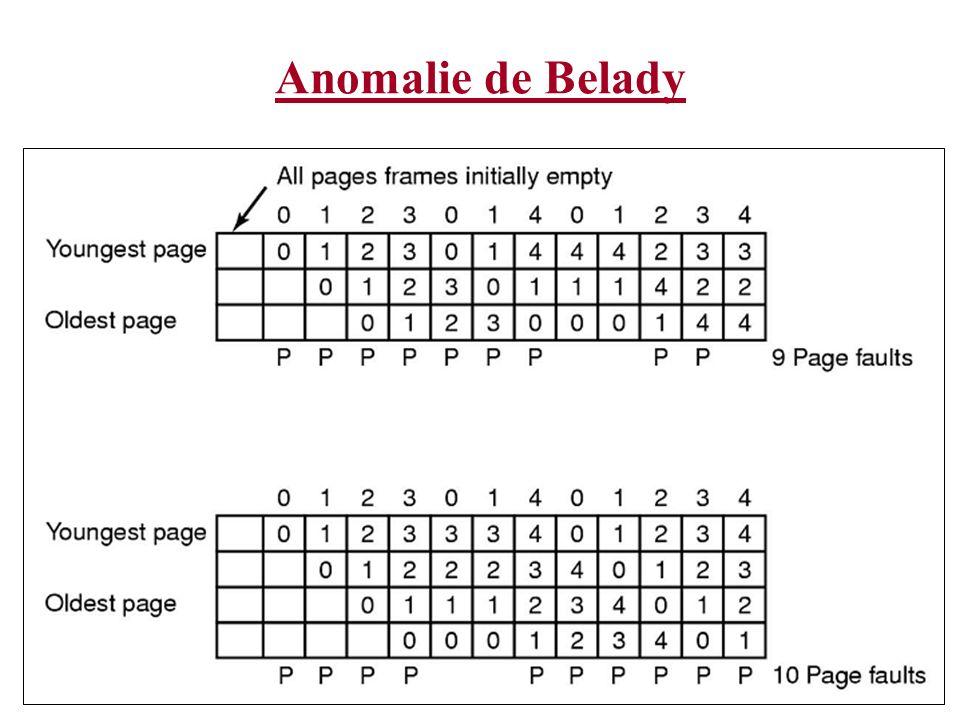 Classes dalgorithmes Un système de pagination peut être caractérisé à partir de trois items: La chaîne des références pour le processus en exécution Lalgorithme de remplacement de pages Le nombre de cadres en mémoire, m On considère un seul processus Ce processus va générer un ensemble de demandes pour des pages virtuelles.