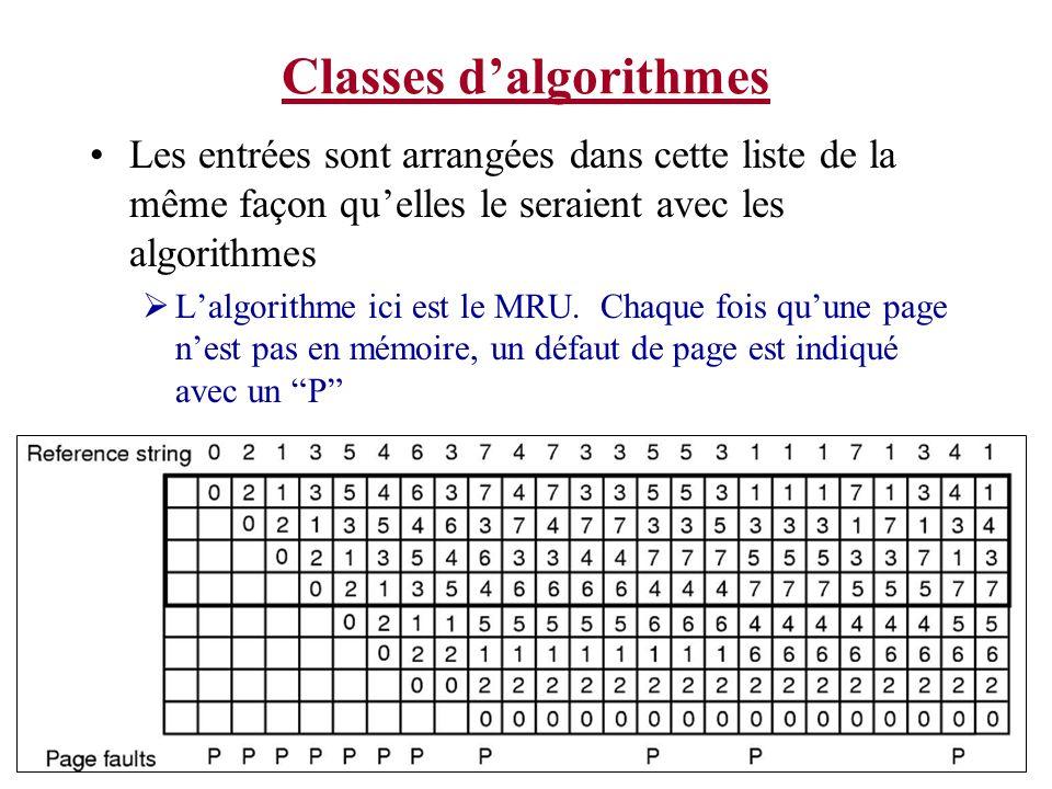 Classes dalgorithmes Notez comment pour cet exemple avec MRU que lensemble des pages en mémoire pour 4 cadres de mémoire serait aussi présent dans les cadres si on avait 5 cadres de page.