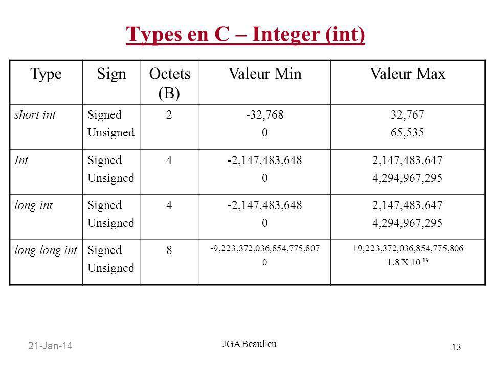 21-Jan-14 13 JGA Beaulieu Types en C – Integer (int) TypeSignOctets (B) Valeur MinValeur Max short intSigned Unsigned 2-32,768 0 32,767 65,535 IntSign