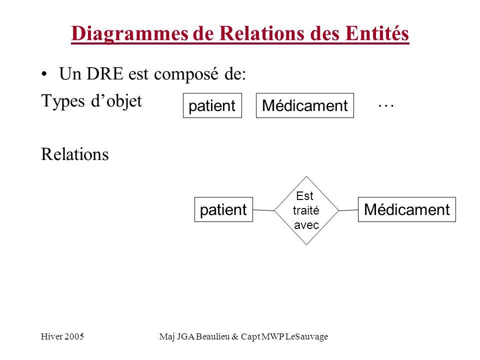 Hiver 2005Maj JGA Beaulieu & Capt MWP LeSauvage Diagrammes de Relations des Entités Un DRE est composé de: Types dobjet … Relations patientMédicament patientMédicament Est traité avec