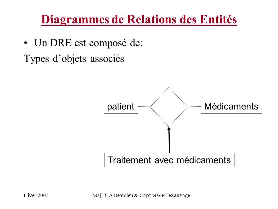 Hiver 2005Maj JGA Beaulieu & Capt MWP LeSauvage Diagrammes de Relations des Entités Un DRE est composé de: Types dobjets associés patientMédicaments Traitement avec médicaments