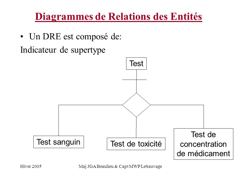 Hiver 2005Maj JGA Beaulieu & Capt MWP LeSauvage Diagrammes de Relations des Entités Un DRE est composé de: Indicateur de supertype Test sanguin Test de toxicité Test de concentration de médicament Test