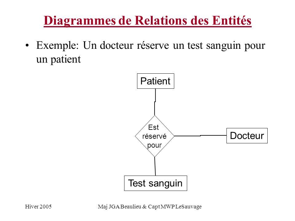 Hiver 2005Maj JGA Beaulieu & Capt MWP LeSauvage Diagrammes de Relations des Entités Exemple: Un docteur réserve un test sanguin pour un patient Patient Docteur Est réservé pour Test sanguin