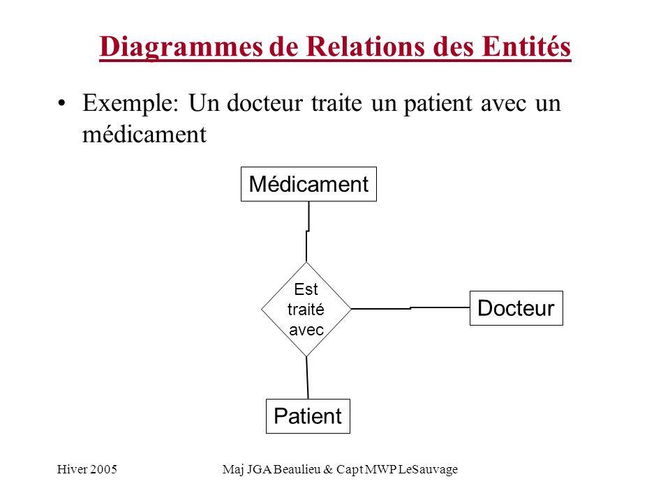 Hiver 2005Maj JGA Beaulieu & Capt MWP LeSauvage Diagrammes de Relations des Entités Exemple: Un docteur traite un patient avec un médicament Médicament Docteur Est traité avec Patient