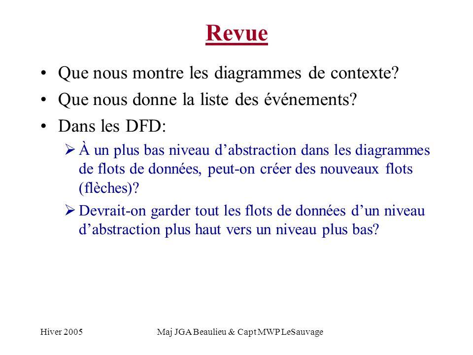 Hiver 2005Maj JGA Beaulieu & Capt MWP LeSauvage Revue Que nous montre les diagrammes de contexte.