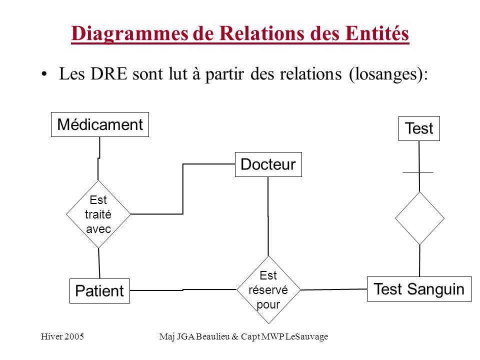 Hiver 2005Maj JGA Beaulieu & Capt MWP LeSauvage Diagrammes de Relations des Entités Les DRE sont lut à partir des relations (losanges): Médicament Docteur Est traité avec Patient Est réservé pour Test Sanguin Test