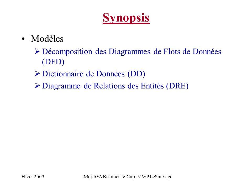 Hiver 2005Maj JGA Beaulieu & Capt MWP LeSauvage Synopsis Modèles Décomposition des Diagrammes de Flots de Données (DFD) Dictionnaire de Données (DD) Diagramme de Relations des Entités (DRE)
