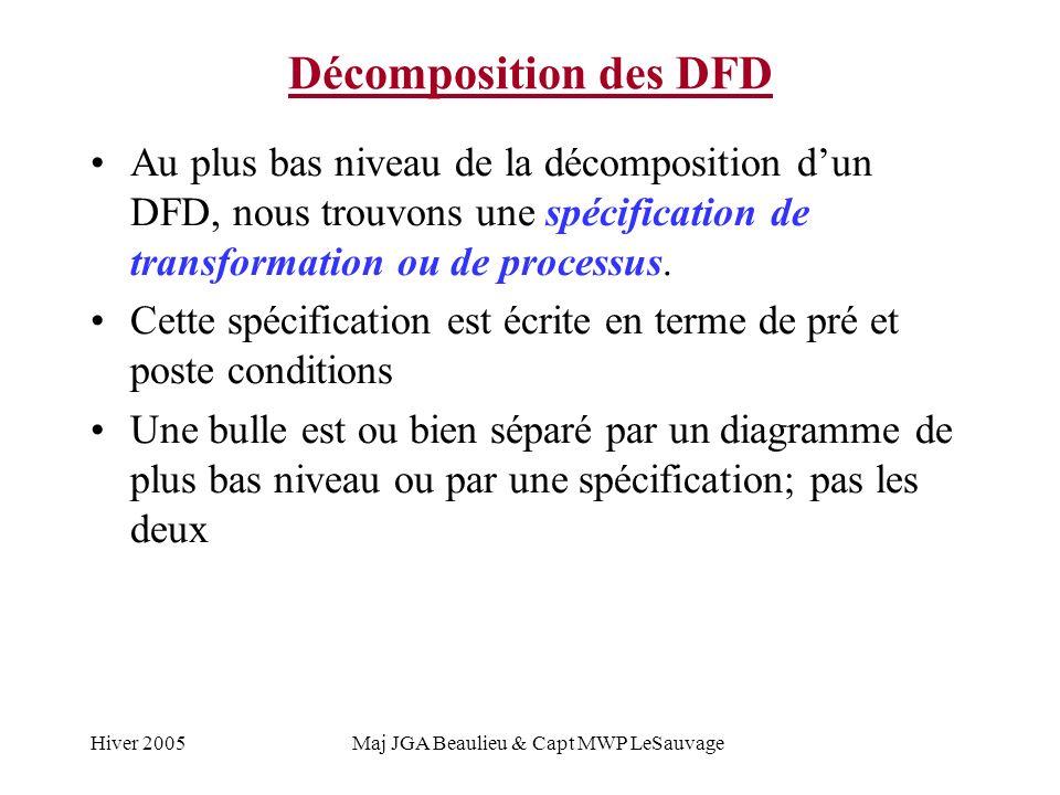 Hiver 2005Maj JGA Beaulieu & Capt MWP LeSauvage Décomposition des DFD Enlève item 3.4.2 items dinventaire information pour enlever litem catalogue photos de produits confirmation Item dinventaire
