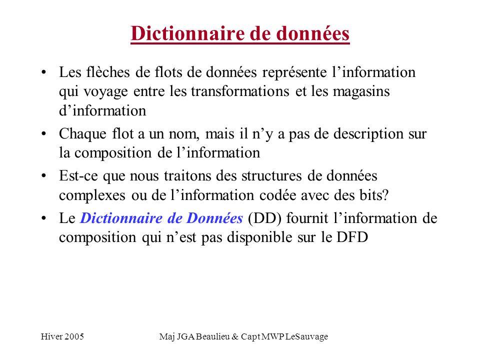 Hiver 2005Maj JGA Beaulieu & Capt MWP LeSauvage Dictionnaire de données Le concept: d a b c ef a = … b = … c = … … f = … Diagramme de flots de données Dictionnaire de données