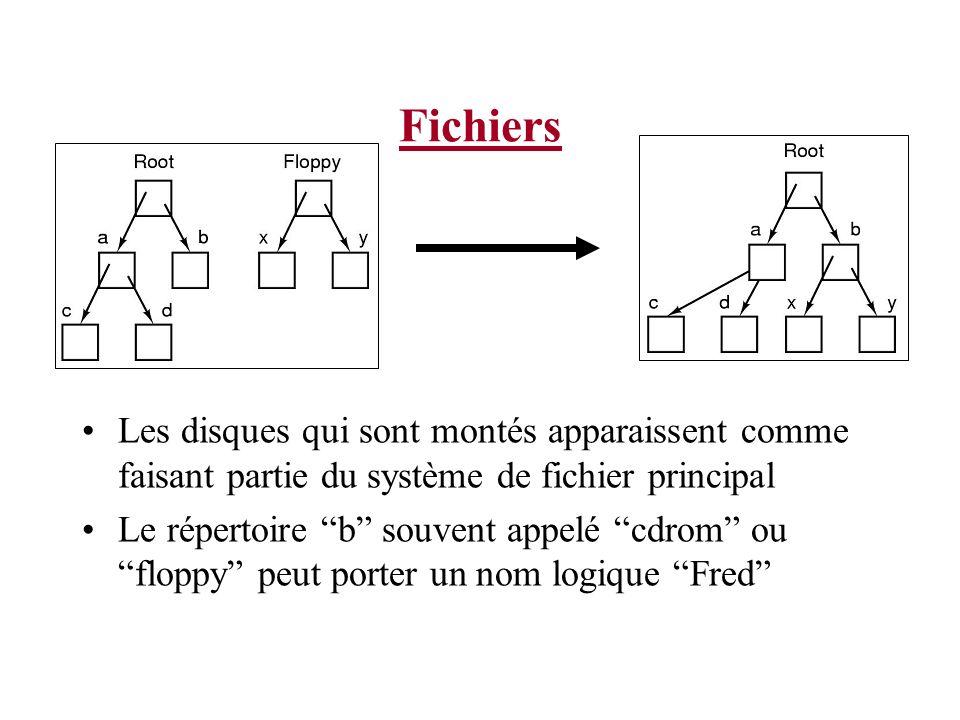 Fichiers Les disques qui sont montés apparaissent comme faisant partie du système de fichier principal Le répertoire b souvent appelé cdrom ou floppy peut porter un nom logique Fred