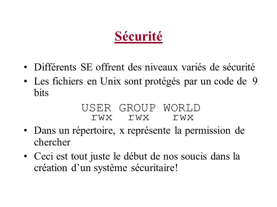 Sécurité Différents SE offrent des niveaux variés de sécurité Les fichiers en Unix sont protégés par un code de 9 bits USER GROUP WORLD rwx rwx rwx Dans un répertoire, x représente la permission de chercher Ceci est tout juste le début de nos soucis dans la création dun système sécuritaire!