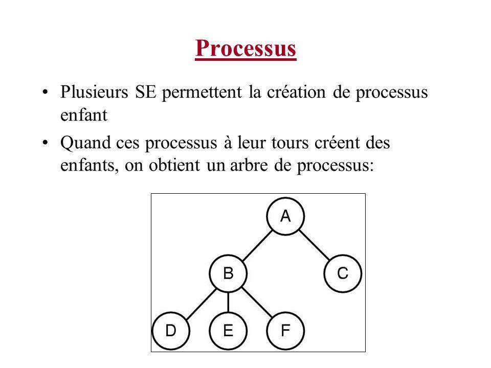 Processus Les processus qui coopèrent pour compléter une tâche doivent communiquer pour synchroniser leurs activités.