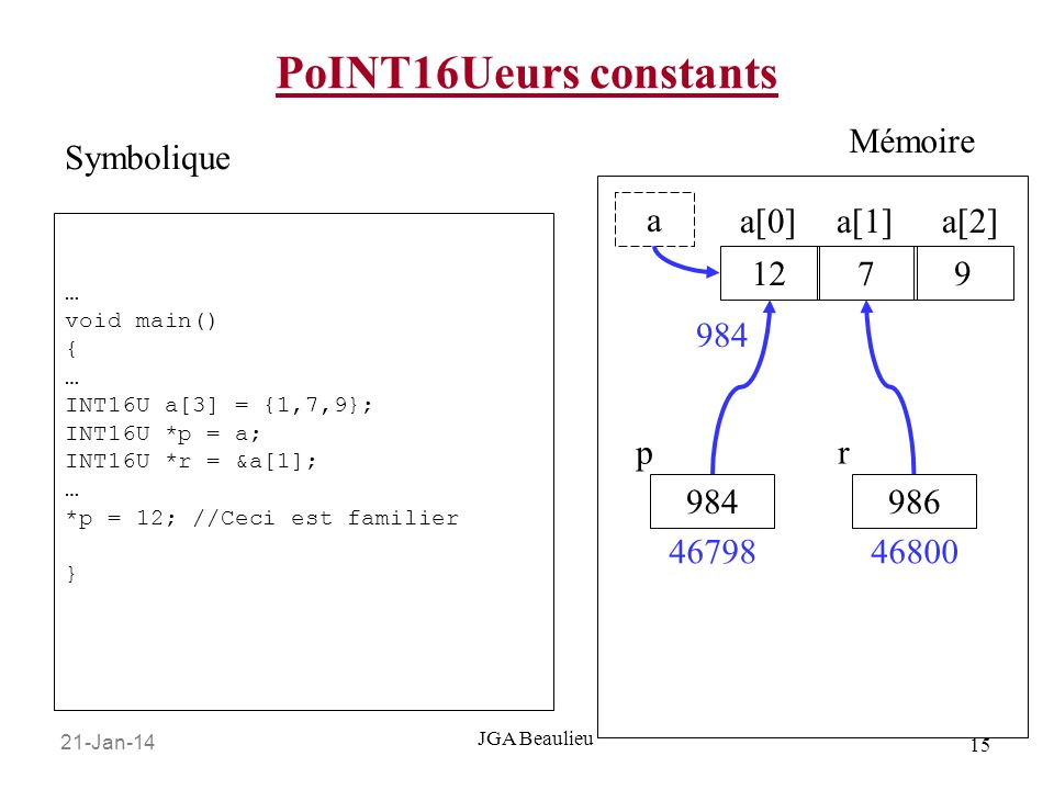 21-Jan-14 15 JGA Beaulieu PoINT16Ueurs constants … void main() { … INT16U a[3] = {1,7,9}; INT16U *p = a; INT16U *r = &a[1]; … *p = 12; //Ceci est fami