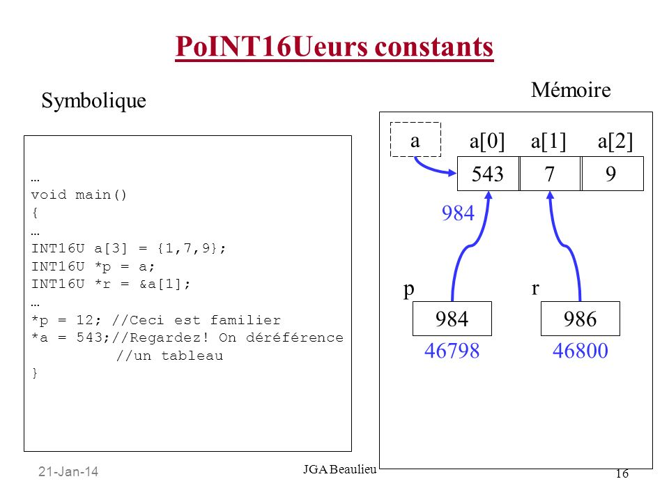 21-Jan-14 16 JGA Beaulieu PoINT16Ueurs constants … void main() { … INT16U a[3] = {1,7,9}; INT16U *p = a; INT16U *r = &a[1]; … *p = 12; //Ceci est familier *a = 543;//Regardez.