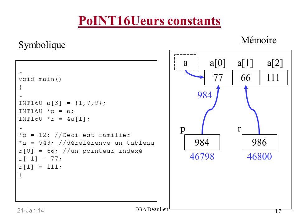 21-Jan-14 17 JGA Beaulieu PoINT16Ueurs constants … void main() { … INT16U a[3] = {1,7,9}; INT16U *p = a; INT16U *r = &a[1]; … *p = 12; //Ceci est familier *a = 543; //déréférence un tableau r[0] = 66; //un pointeur indexé r[-1] = 77; r[1] = 111; } Symbolique Mémoire 77 a 66111 a[0]a[1]a[2] 984 p 46798 984 986 r 46800