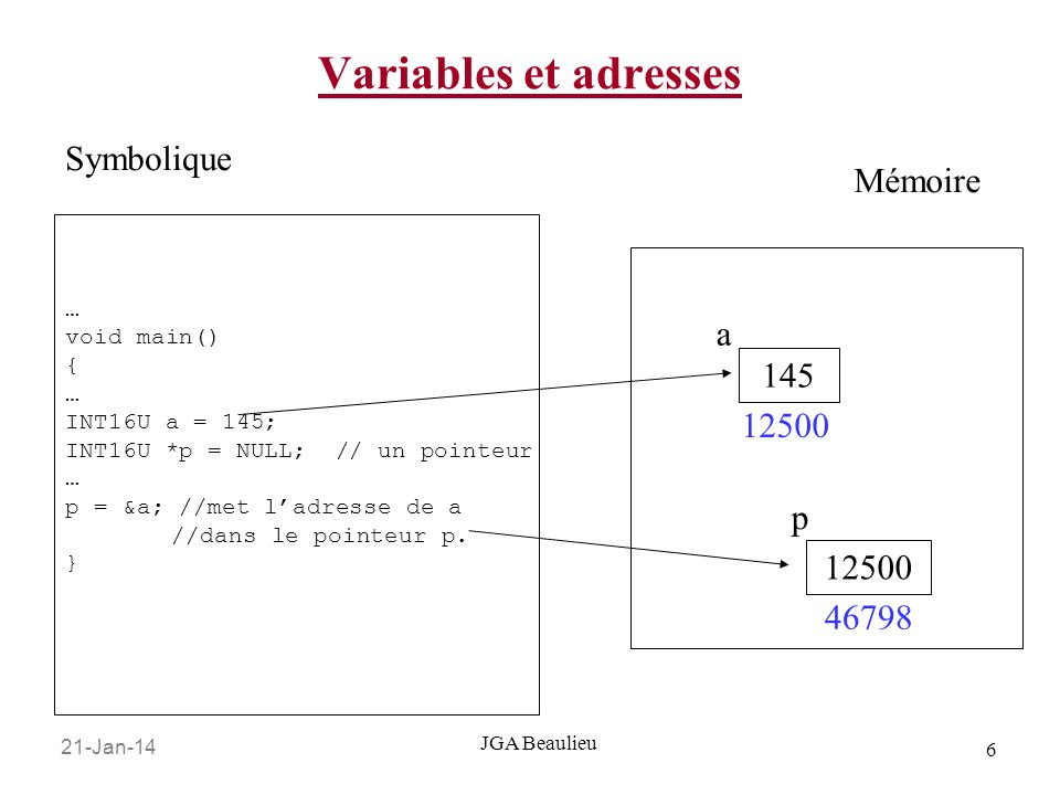 21-Jan-14 6 JGA Beaulieu Variables et adresses … void main() { … INT16U a = 145; INT16U *p = NULL; // un pointeur … p = &a; //met ladresse de a //dans le pointeur p.