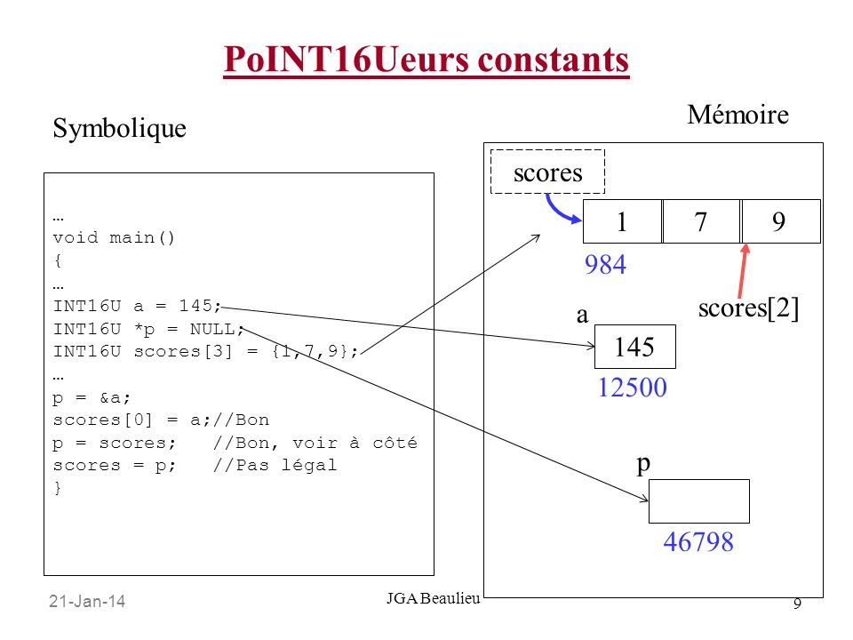 21-Jan-14 9 JGA Beaulieu PoINT16Ueurs constants … void main() { … INT16U a = 145; INT16U *p = NULL; INT16U scores[3] = {1,7,9}; … p = &a; scores[0] =