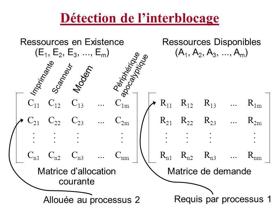 Requis par processus 1 Détection de linterblocage C 11 C 12 C 13...C 1m C 21 C 22 C 23...C 2m........................ C n1 C n2 C n3...C nm R 11 R 12