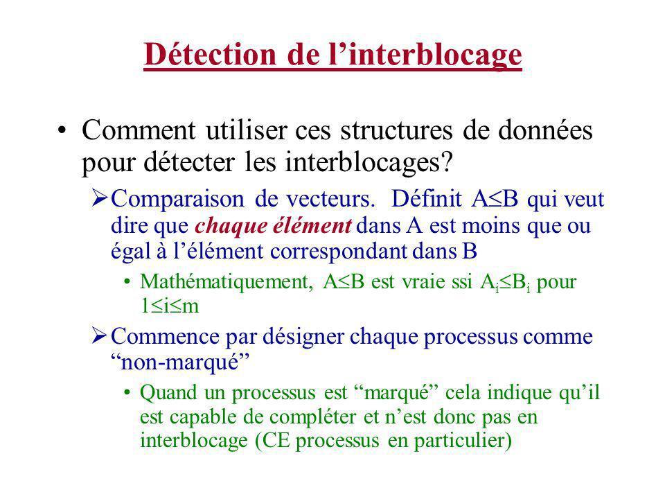 Détection de linterblocage Comment utiliser ces structures de données pour détecter les interblocages? Comparaison de vecteurs. Définit A B qui veut d