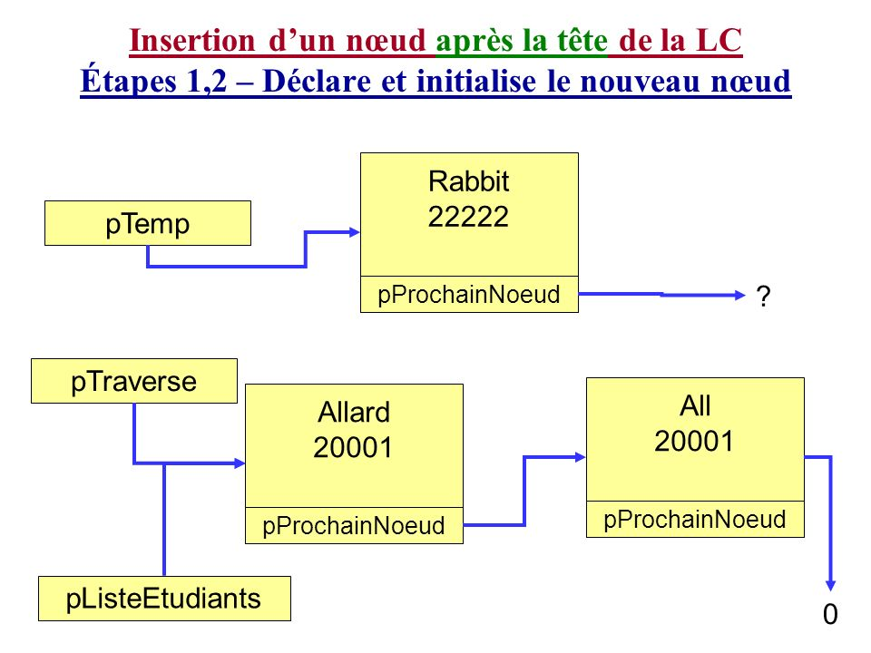 Allard 20001 pProchainNoeud 0 pListeEtudiants pTemp Rabbit 22222 pProchainNoeud .