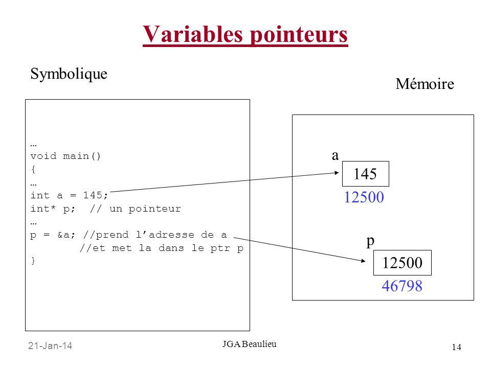 21-Jan-14 14 JGA Beaulieu Variables pointeurs … void main() { … int a = 145; int* p; // un pointeur … p = &a; //prend ladresse de a //et met la dans le ptr p } Symbolique Mémoire 145 12500 a p 46798