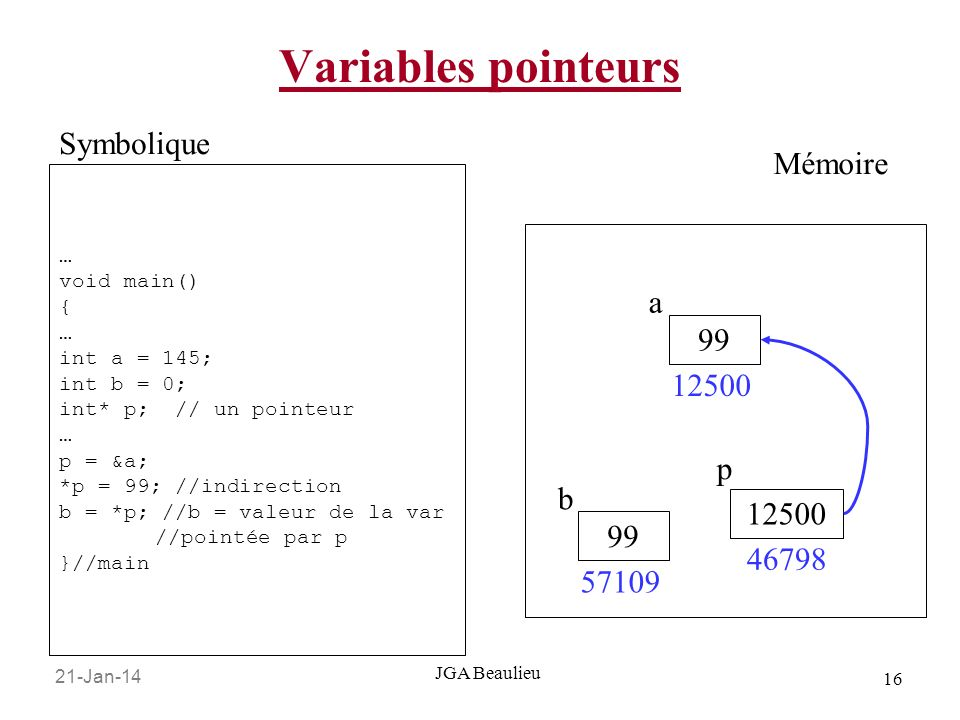 21-Jan-14 16 JGA Beaulieu Variables pointeurs … void main() { … int a = 145; int b = 0; int* p; // un pointeur … p = &a; *p = 99; //indirection b = *p; //b = valeur de la var //pointée par p }//main Symbolique Mémoire 99 12500 a p 46798 99 57109 b
