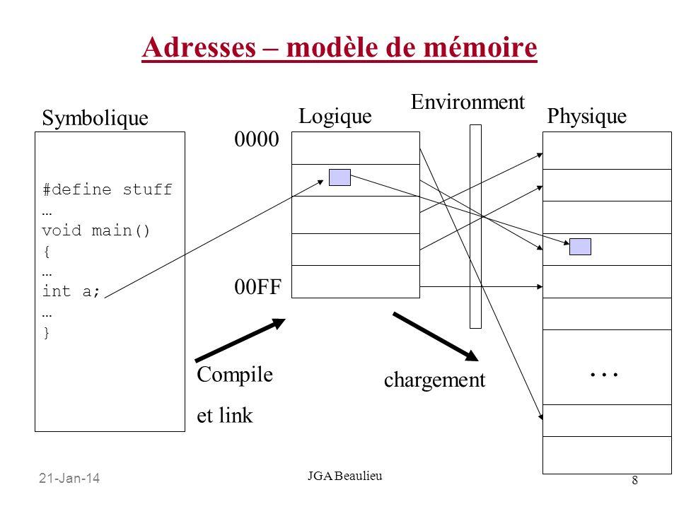 21-Jan-14 8 JGA Beaulieu Adresses – modèle de mémoire #define stuff … void main() { … int a; … } 0000 Symbolique LogiquePhysique 00FF … Compile et link chargement Environment
