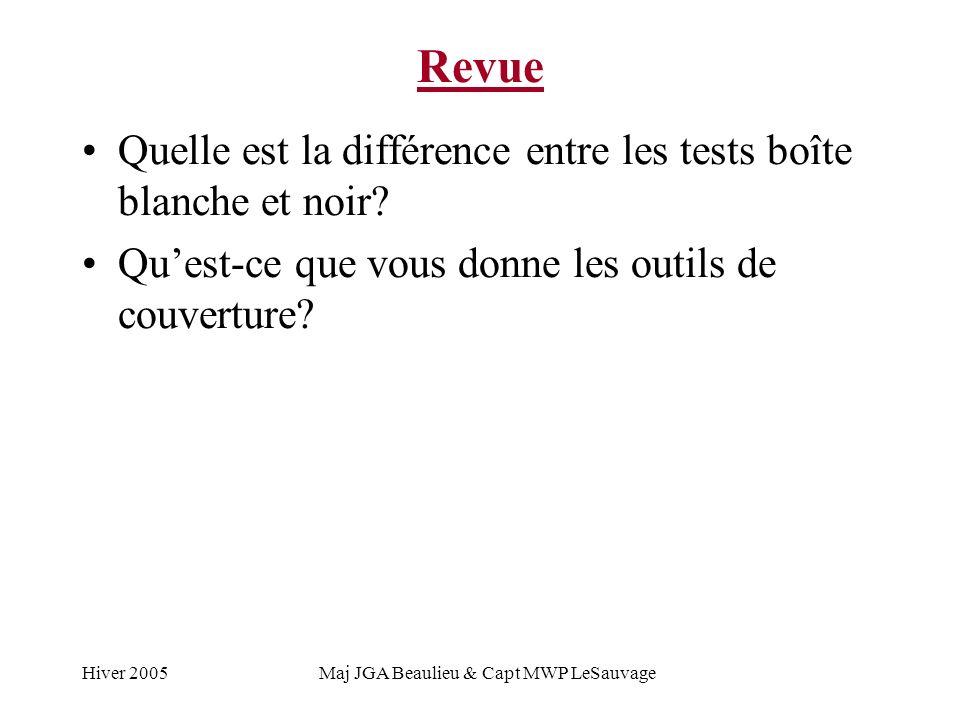 Hiver 2005Maj JGA Beaulieu & Capt MWP LeSauvage Synopsis Génie logiciel (Quest-ce que cest?) Cycle de vie du logiciel Vérification et validation Les tests revisités
