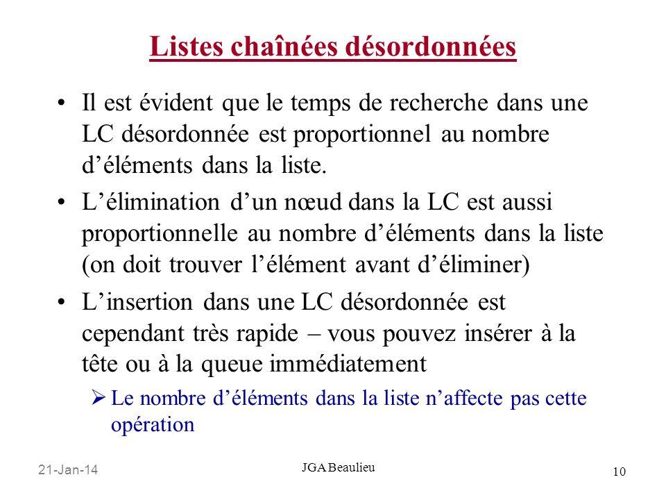 21-Jan-14 10 JGA Beaulieu Il est évident que le temps de recherche dans une LC désordonnée est proportionnel au nombre déléments dans la liste.