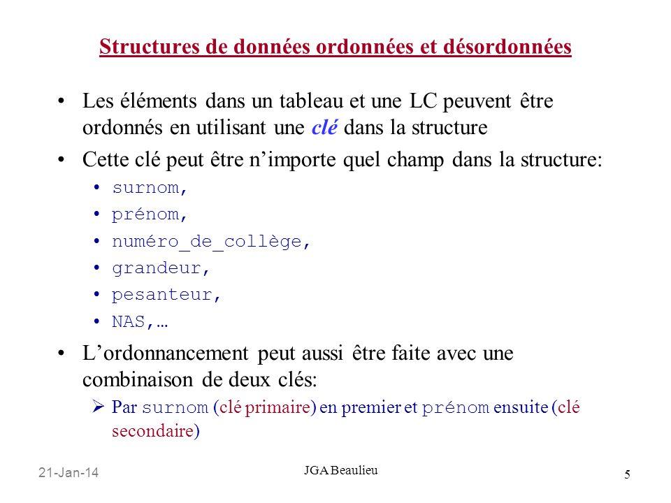 21-Jan-14 5 JGA Beaulieu Les éléments dans un tableau et une LC peuvent être ordonnés en utilisant une clé dans la structure Cette clé peut être nimporte quel champ dans la structure: surnom, prénom, numéro_de_collège, grandeur, pesanteur, NAS,… Lordonnancement peut aussi être faite avec une combinaison de deux clés: Par surnom (clé primaire) en premier et prénom ensuite (clé secondaire) Structures de données ordonnées et désordonnées