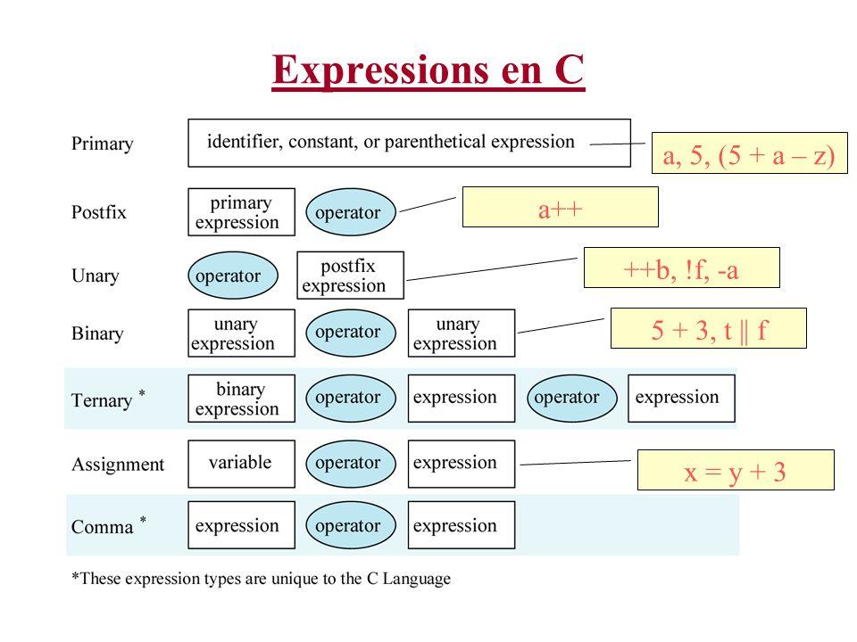Expressions en C a, 5, (5 + a – z) a++ 5 + 3, t || f x = y + 3 ++b, !f, -a