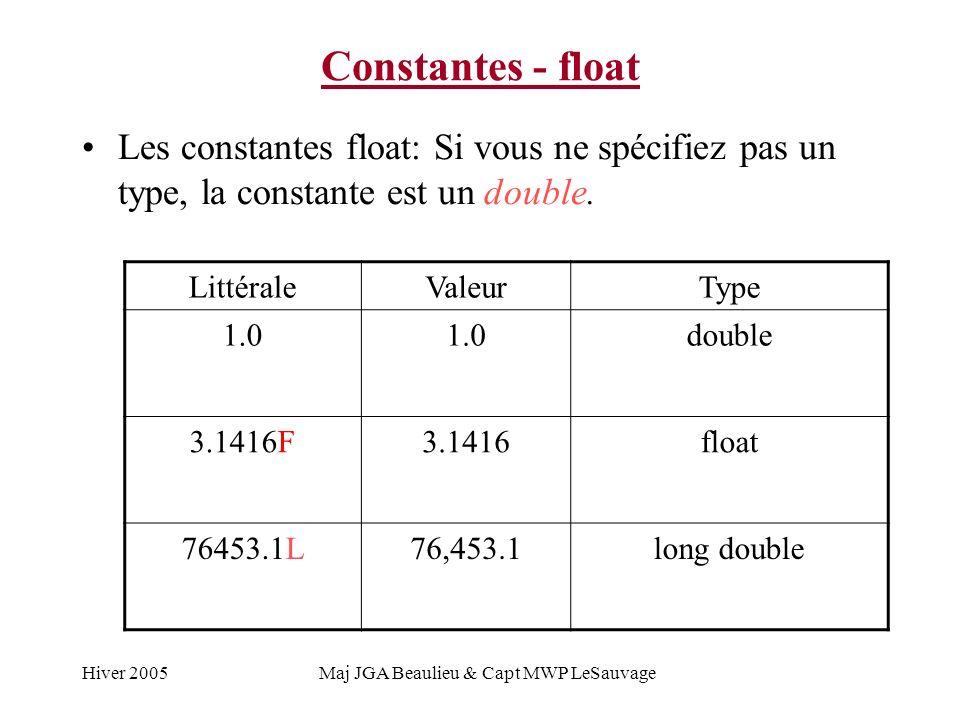 Hiver 2005Maj JGA Beaulieu & Capt MWP LeSauvage Constantes - float Les constantes float: Si vous ne spécifiez pas un type, la constante est un double.