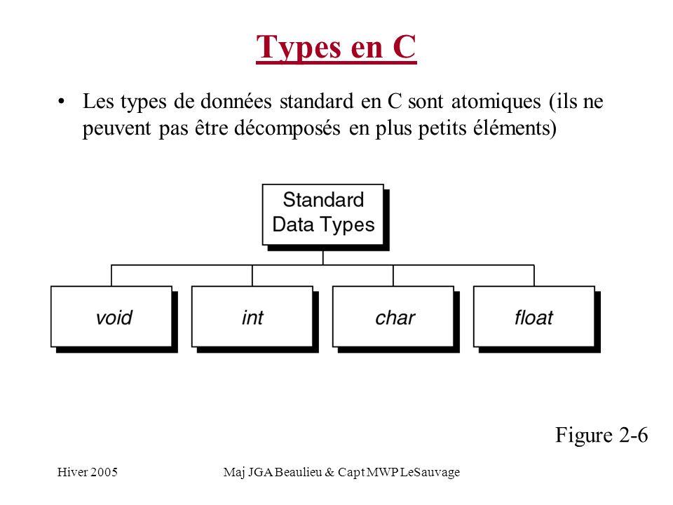 Hiver 2005Maj JGA Beaulieu & Capt MWP LeSauvage Types en C Les types de données standard en C sont atomiques (ils ne peuvent pas être décomposés en pl