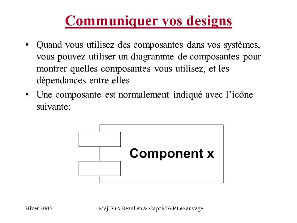 Hiver 2005Maj JGA Beaulieu & Capt MWP LeSauvage Communiquer vos designs Quand vous utilisez des composantes dans vos systèmes, vous pouvez utiliser un diagramme de composantes pour montrer quelles composantes vous utilisez, et les dépendances entre elles Une composante est normalement indiqué avec licône suivante:
