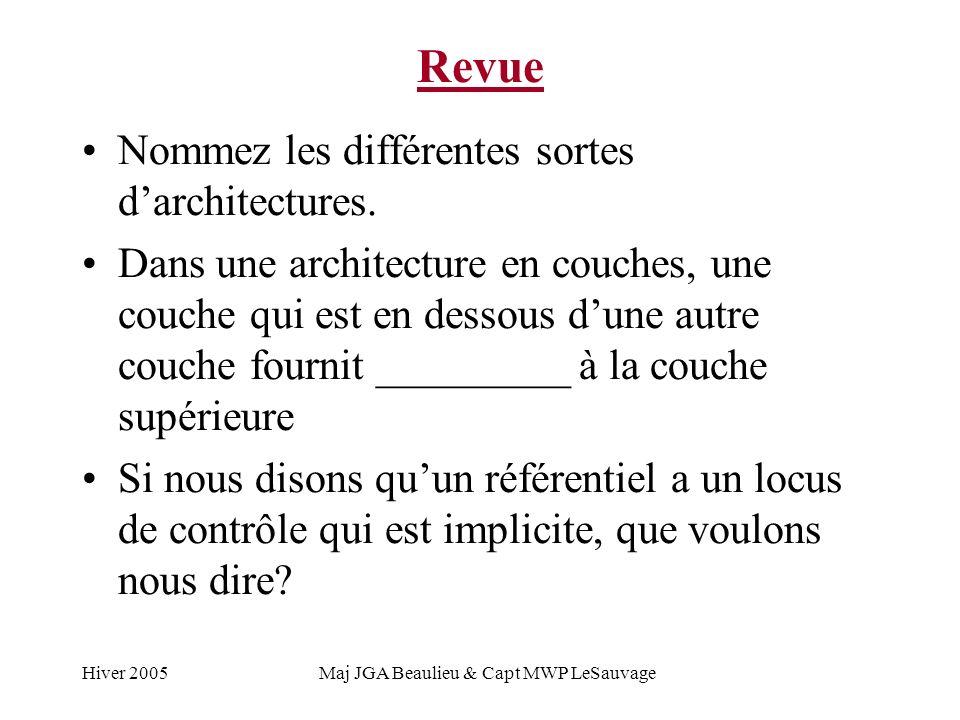 Hiver 2005Maj JGA Beaulieu & Capt MWP LeSauvage Réutilisation – Les niveaux supérieurs En dessous de la réutilisation architecturale, nous avons la réutilisation des designs Plusieurs problèmes partagent des solutions de design communes: Avoir besoin dune seule copie (instance) dun serveur.